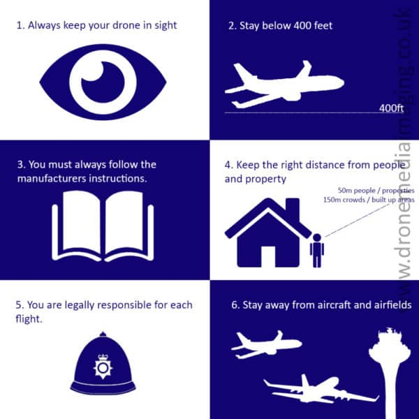 Drone Safe Drone Code Infographic Drone Media Imaging