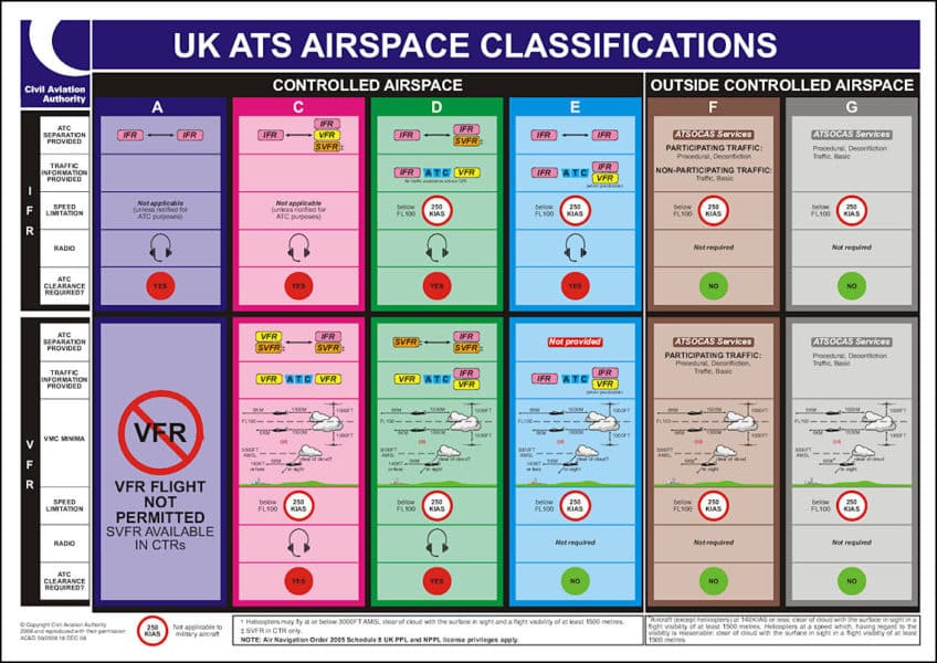CAA Airspace Rules for UK and Drones