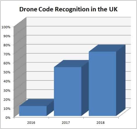 Recognition of the UK Drone Code