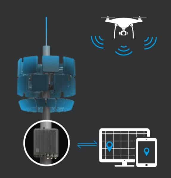 DJI Aeroscope - Drone Detection System Approved